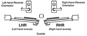 exit device handing diagram